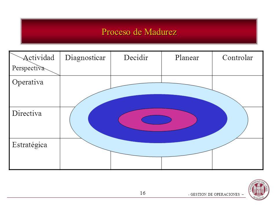- GESTION DE OPERACIONES – 15 Proceso directivo Diagnosticarevaluar juzgar una situación Decidiroptar por una alternativa Planearelegir el futuro dese