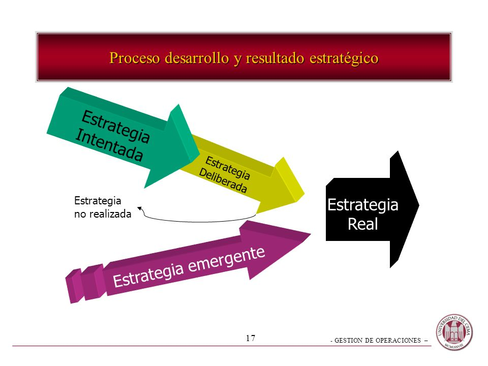 - GESTION DE OPERACIONES – 16 Proceso de Madurez Actividad Perspectiva DiagnosticarDecidirPlanearControlar Operativa Directiva Estratégica