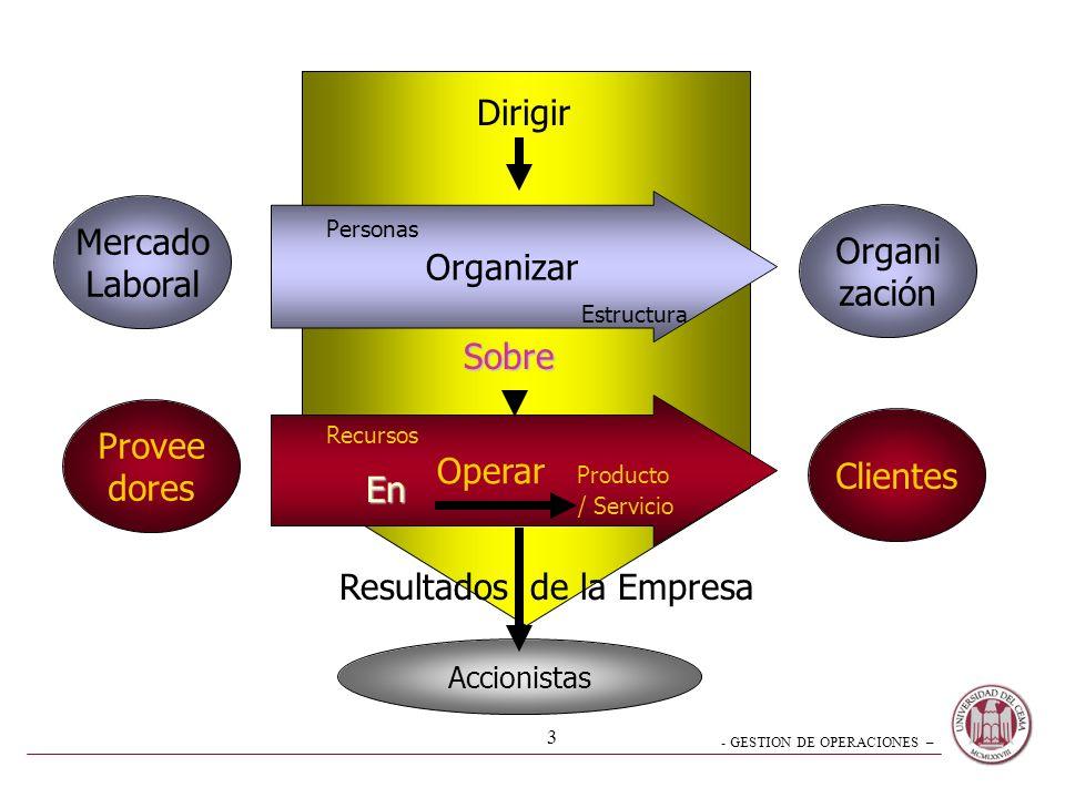 - GESTION DE OPERACIONES – 2 De lo operativo a lo Estratégico Organizar –conjunto de actividades desarrollo de la estructura metodologías de trabajo O