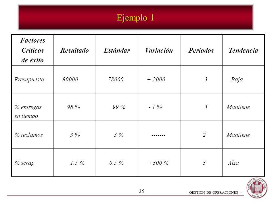 - GESTION DE OPERACIONES – 34 Cualidades de Resultados Satisfactorios Consistencia - Invariabilidad - Predictibilidad REAL- ESTÁNDAR= VARIACIONES INSU