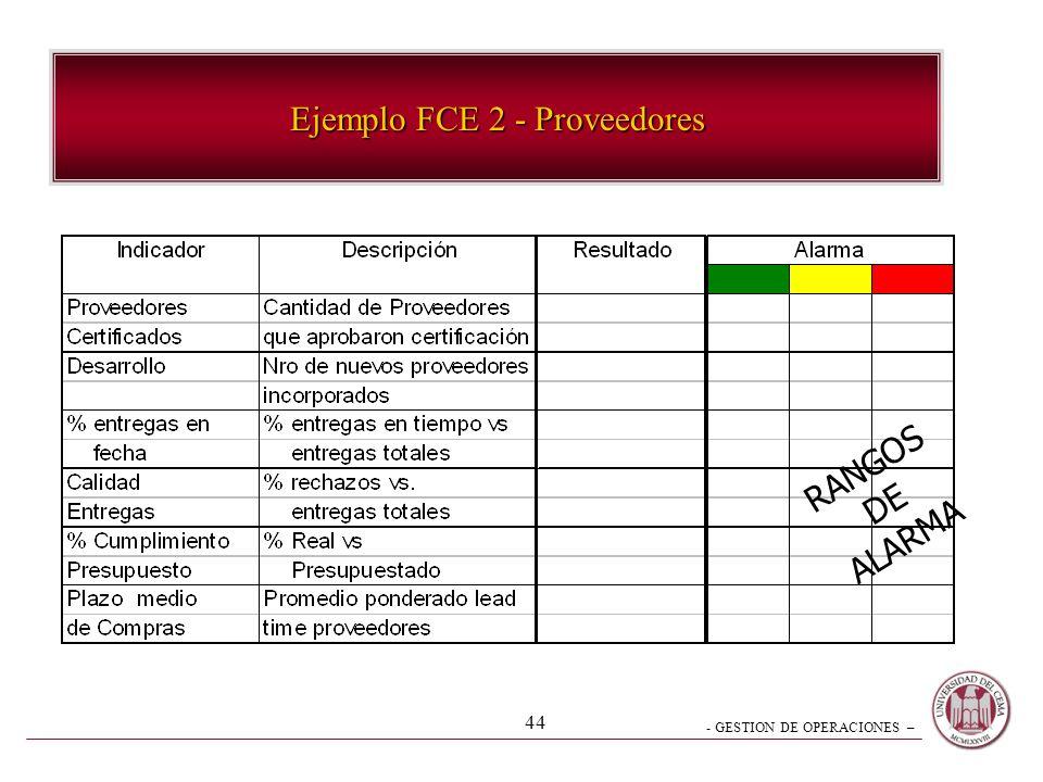 - GESTION DE OPERACIONES – 43 Ejemplo FCE 1 - Productividad RANGOS DE ALARMA