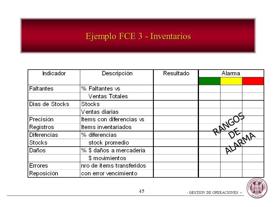 - GESTION DE OPERACIONES – 44 Ejemplo FCE 2 - Proveedores RANGOS DE ALARMA