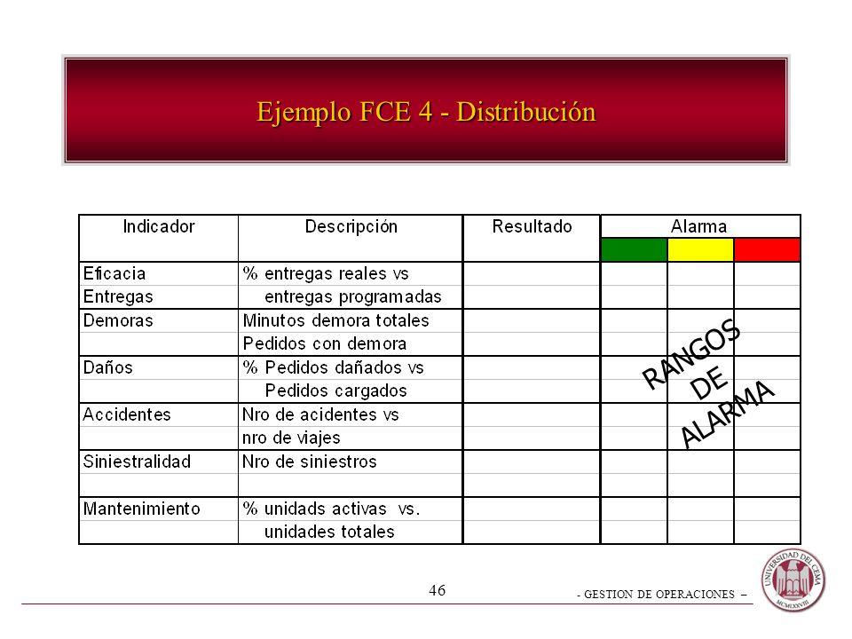- GESTION DE OPERACIONES – 45 Ejemplo FCE 3 - Inventarios RANGOS DE ALARMA