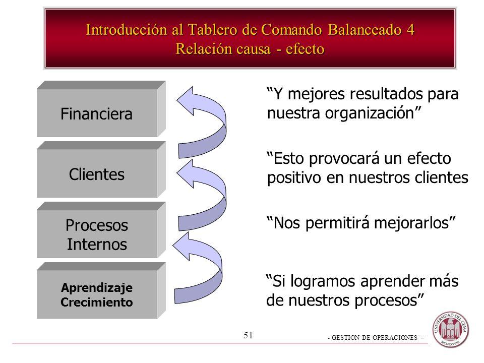 - GESTION DE OPERACIONES – 50 Clientes Procesos Internos Tablero de Comando Balanceado Financiera Aprendizaje Crecimiento Introducción al Tablero de C