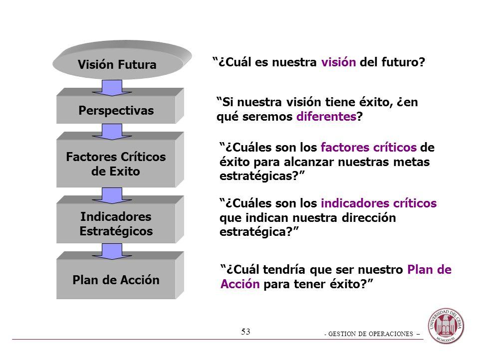 - GESTION DE OPERACIONES – 52 Nueva forma de pensar Concentra en la visión futura Influencia en la comunicación Indicadores del Tablero como apoyo a l
