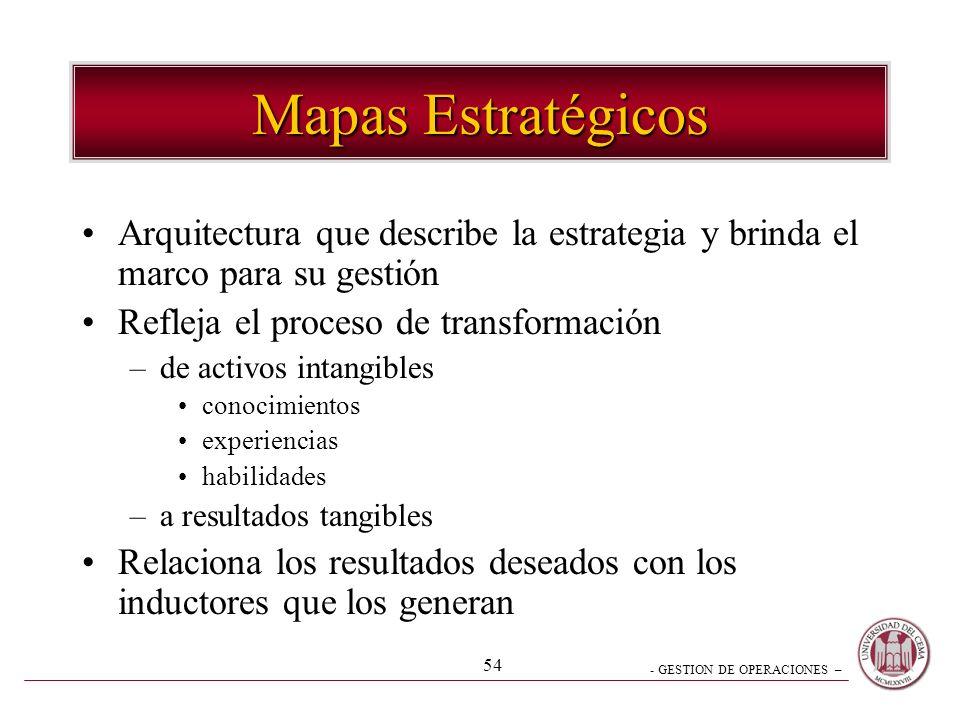 - GESTION DE OPERACIONES – 53 Plan de Acción Factores Críticos de Exito Perspectivas Indicadores Estratégicos Visión Futura ¿Cuál es nuestra visión de