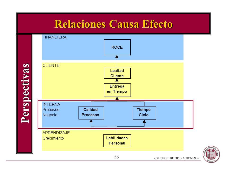 - GESTION DE OPERACIONES – 55 Metodología del Relevamiento Análisis dinámico de la Información Inmersión en la Operación Comprensión Global del Negoci