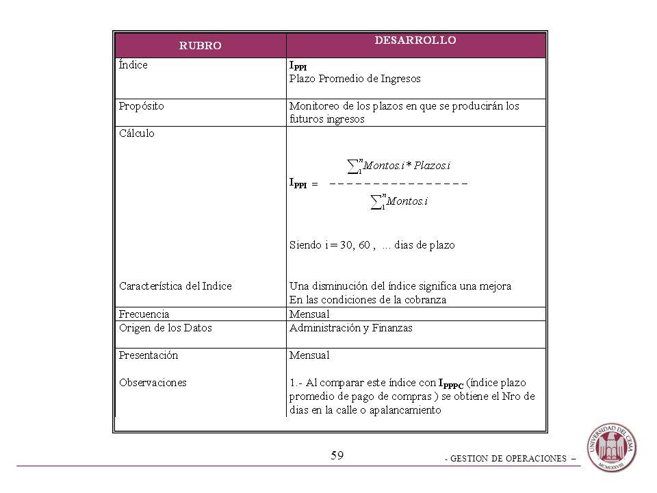- GESTION DE OPERACIONES – 58 Generación de Indices - Modelo RUBRODESARROLLO INDICESiglas y denominación PROPOSITOObjetivo de la Medición CALCULOFórmu