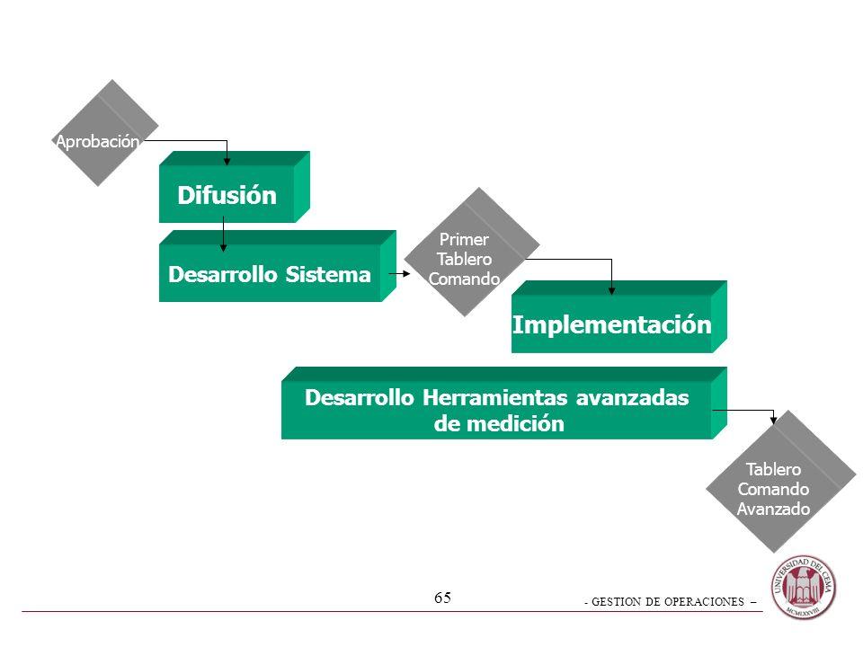 - GESTION DE OPERACIONES – 64 Plan de Implantación - Sistemas GENERACION1RA Generación Generación del Usuario 2DA Generación Sistema ejecutivo de Info