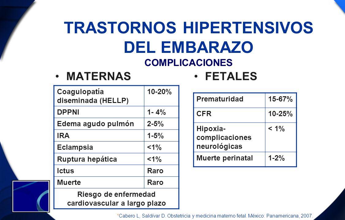TRASTORNOS HIPERTENSIVOS DEL EMBARAZO COMPLICACIONES MATERNASFETALES Coagulopatía diseminada (HELLP) 10-20% DPPNI1- 4% Edema agudo pulmón2-5% IRA1-5%