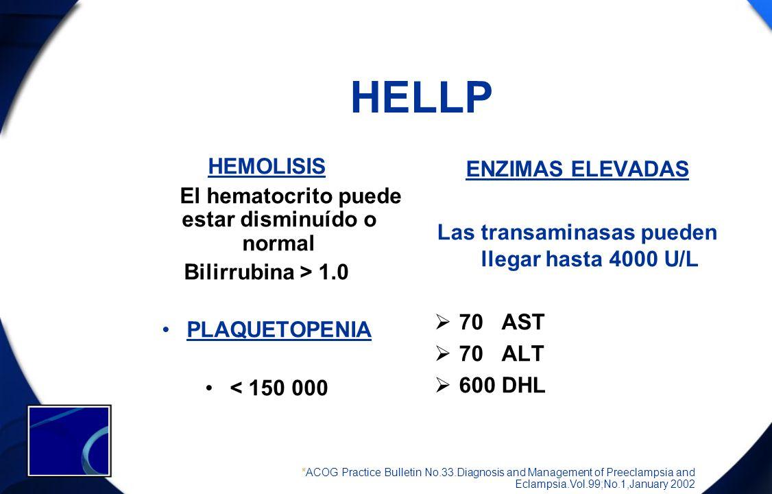 HELLP HEMOLISIS El hematocrito puede estar disminuído o normal Bilirrubina > 1.0 PLAQUETOPENIA < 150 000 ENZIMAS ELEVADAS Las transaminasas pueden lle