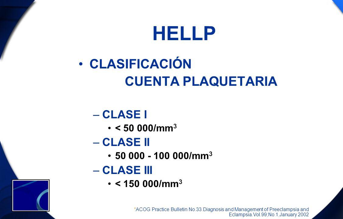 HELLP CLASIFICACIÓN CUENTA PLAQUETARIA –CLASE I < 50 000/mm 3 –CLASE II 50 000 - 100 000/mm 3 –CLASE III < 150 000/mm 3 *ACOG Practice Bulletin No.33.