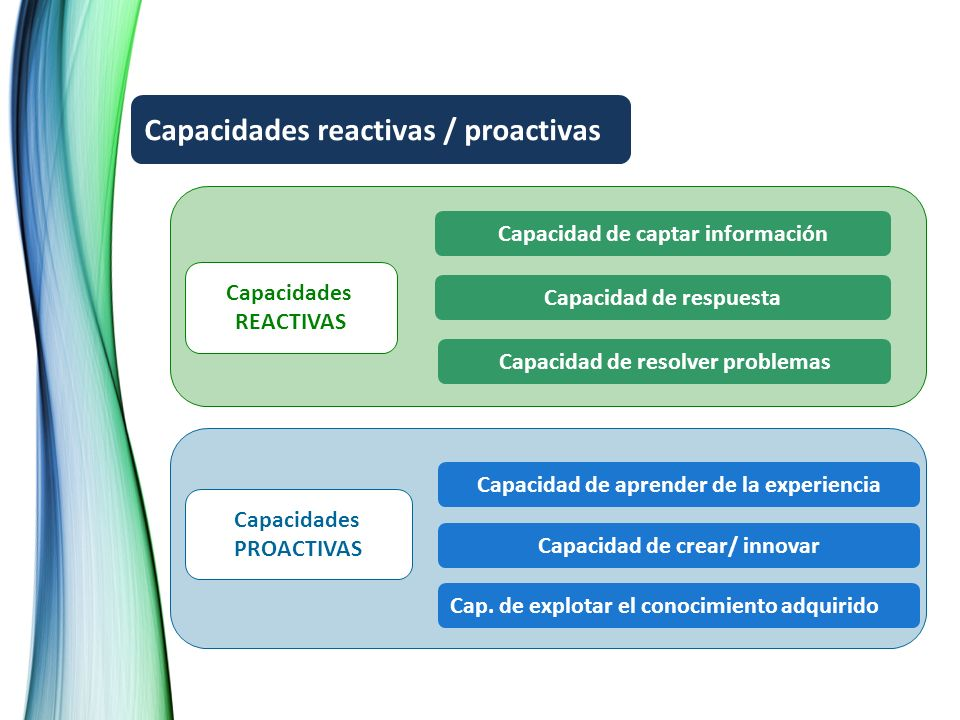Capacidades REACTIVAS Capacidades PROACTIVAS Capacidades reactivas / proactivas Capacidad de captar información Capacidad de respuesta Capacidad de resolver problemas Capacidad de aprender de la experiencia Capacidad de crear/ innovar Cap.