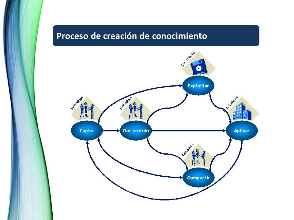 Proceso de creación de conocimiento