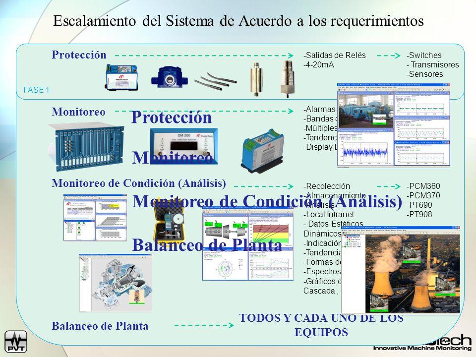 FASE 2 FASE 3 FASE 1 Protección Monitoreo Monitoreo de Condición (Análisis) Balanceo de Planta -Salidas de Relés -4-20mA -Switches - Transmisores -Sen