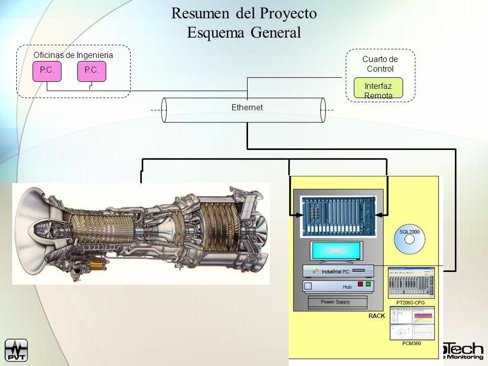 Resumen del Proyecto Esquema General Ethernet Cuarto de Control Oficinas de Ingenieria P.C. Interfaz Remota