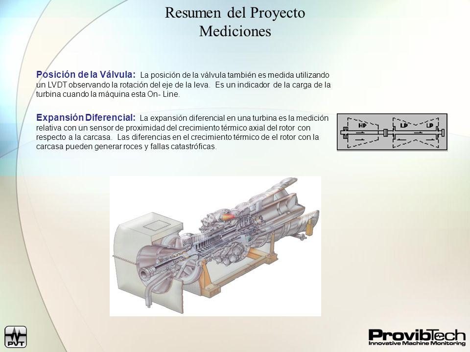 Resumen del Proyecto Mediciones Posición de la Válvula: La posición de la válvula también es medida utilizando un LVDT observando la rotación del eje