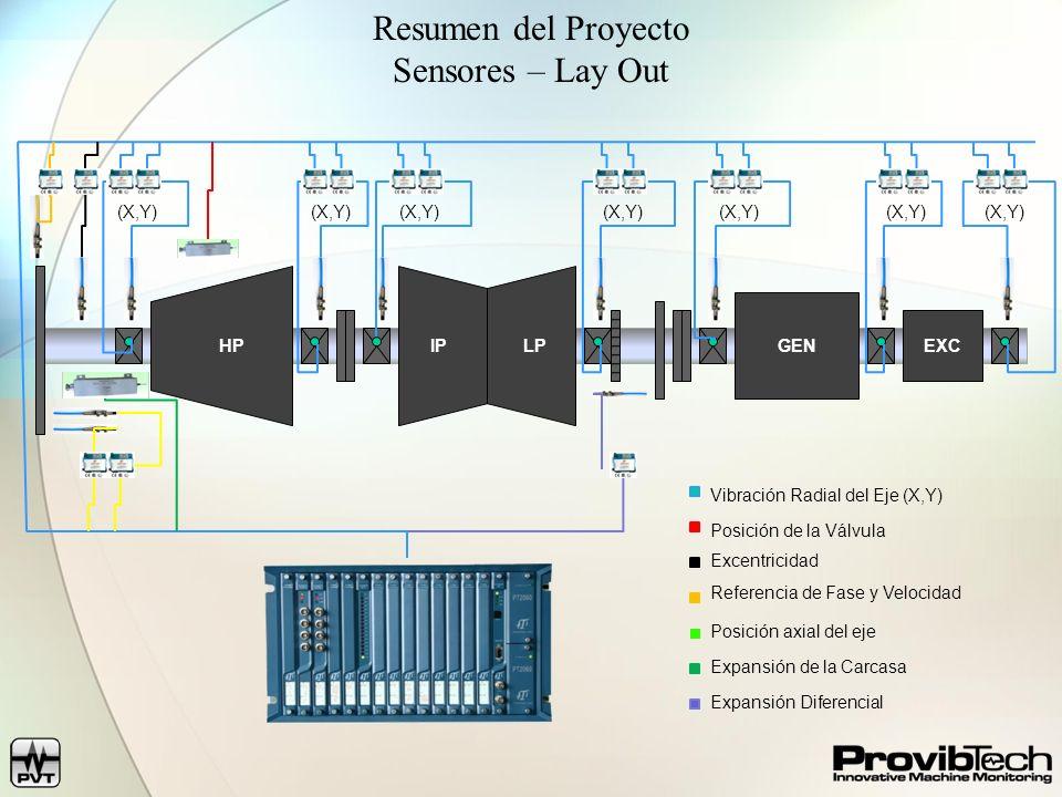 HP LP IP GEN EXC (X,Y) Resumen del Proyecto Sensores – Lay Out Posición de la Válvula Vibración Radial del Eje (X,Y) Excentricidad Referencia de Fase