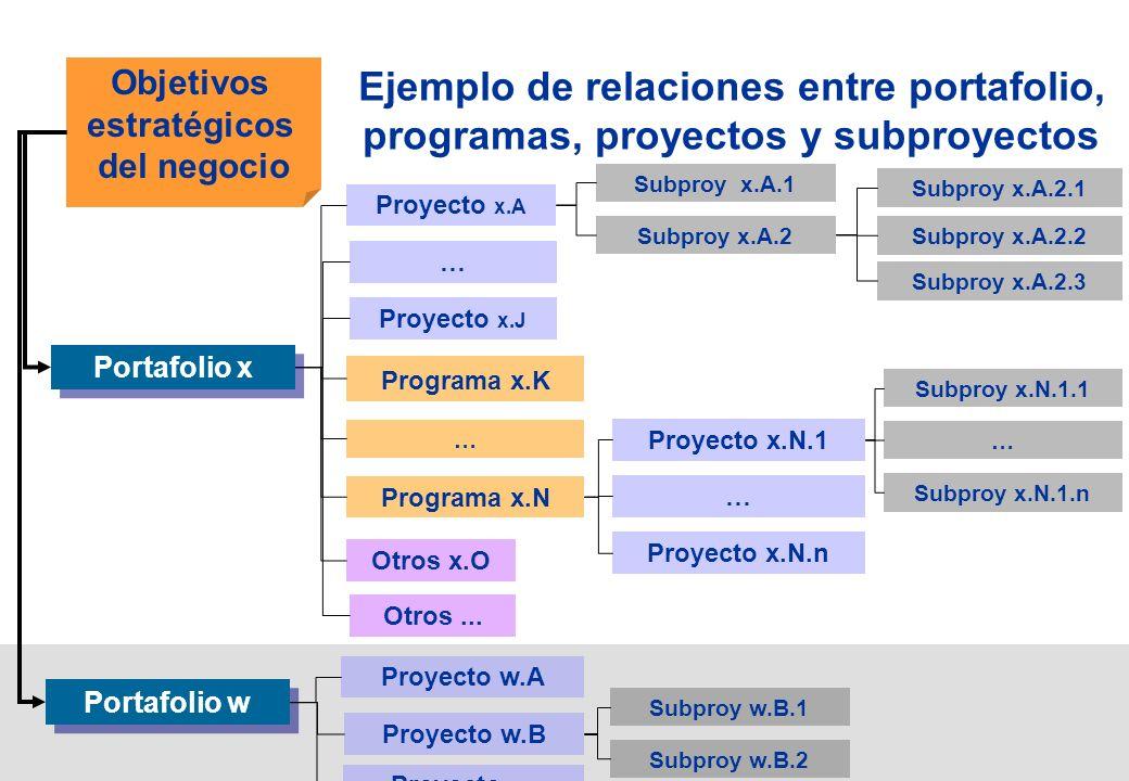 Ejemplo de relaciones entre portafolio, programas, proyectos y subproyectos Objetivos estratégicos del negocio Proyecto x.A … Proyecto x.J Programa x.