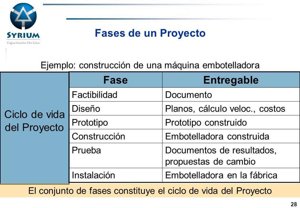 Rosario Morelli, PMP 28 Fases de un Proyecto Ejemplo: construcción de una máquina embotelladora FaseEntregable FactibilidadDocumento DiseñoPlanos, cál