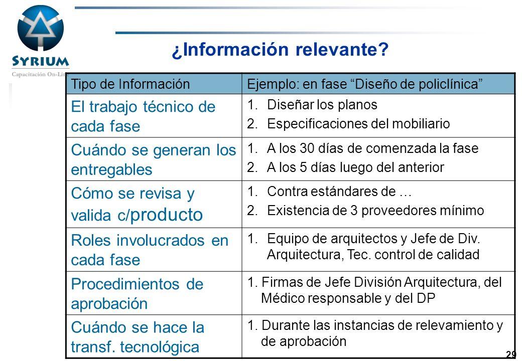 Rosario Morelli, PMP 29 ¿Información relevante? Tipo de InformaciónEjemplo: en fase Diseño de policlínica El trabajo técnico de cada fase 1.Diseñar lo