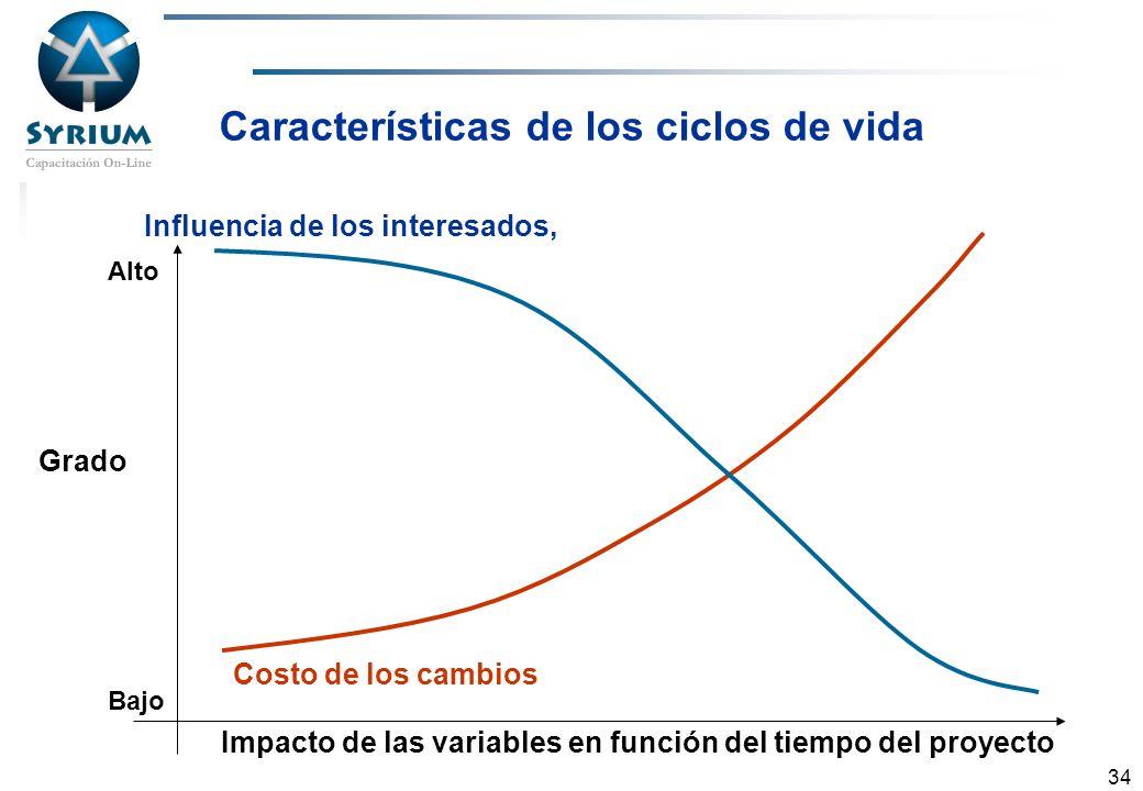 Rosario Morelli, PMP 34 Influencia de los interesados, Costo de los cambios Características de los ciclos de vida Grado Impacto de las variables en fu