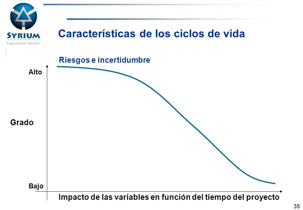 Rosario Morelli, PMP 35 Riesgos e incertidumbre Características de los ciclos de vida Grado Impacto de las variables en función del tiempo del proyect