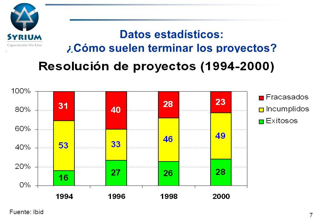 Rosario Morelli, PMP 7 Datos estadísticos: ¿Cómo suelen terminar los proyectos? Fuente: Ibid