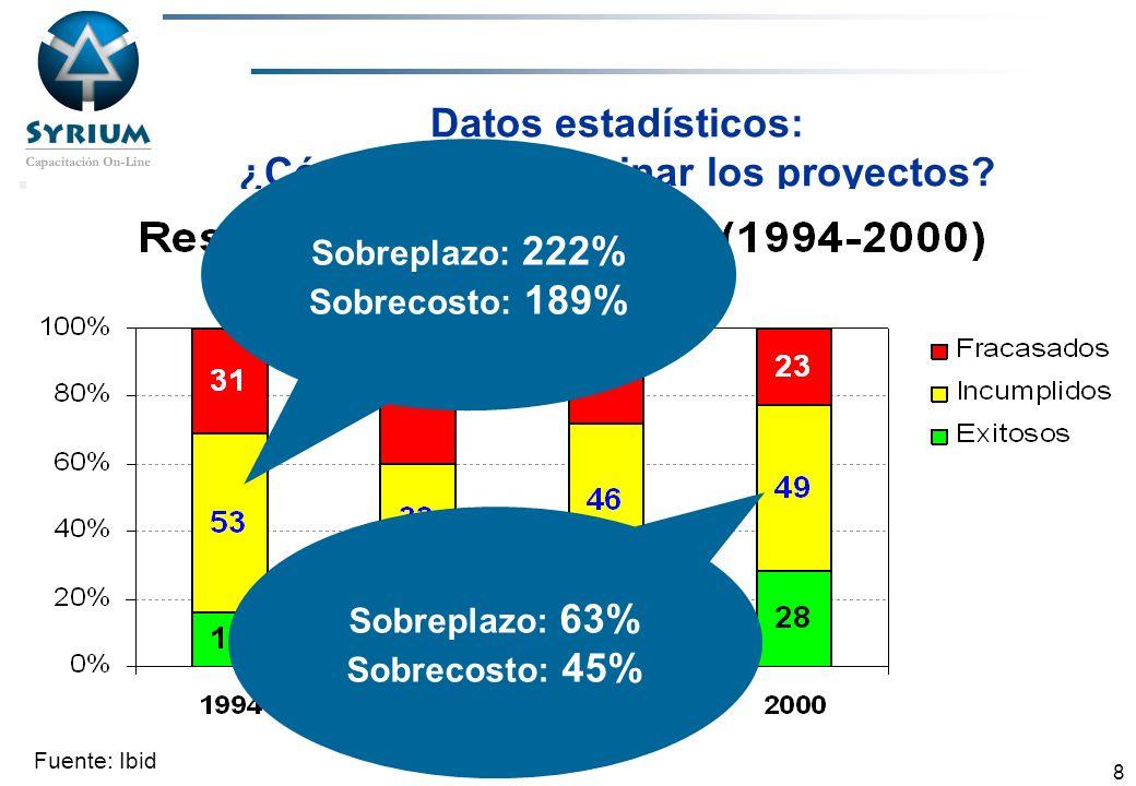Rosario Morelli, PMP 8 Datos estadísticos: ¿Cómo suelen terminar los proyectos? Fuente: Ibid Sobreplazo: 222% Sobrecosto: 189% Sobreplazo: 63% Sobreco