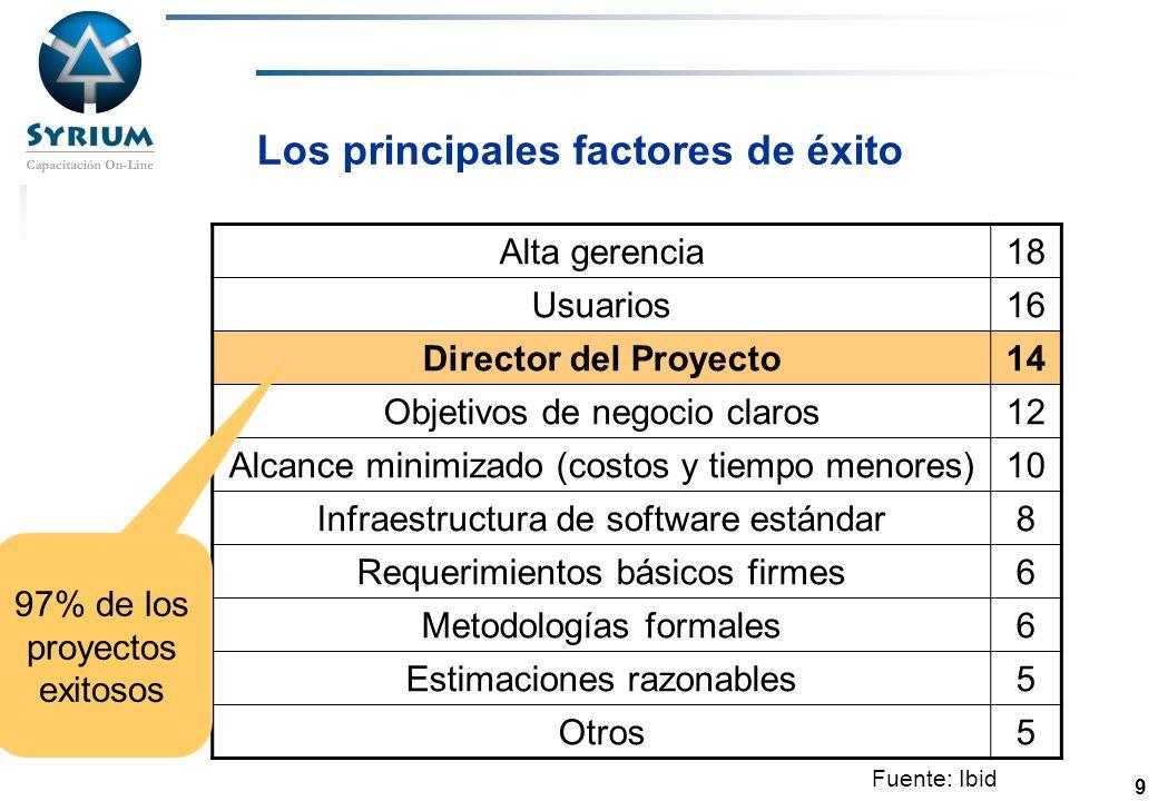 Rosario Morelli, PMP 9 Los principales factores de éxito Alta gerencia18 Usuarios16 Director del Proyecto14 Objetivos de negocio claros12 Alcance mini