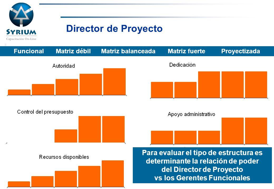 Rosario Morelli, PMP Funcional Matriz débil Matriz balanceada Matriz fuerte Proyectizada Director de Proyecto Para evaluar el tipo de estructura es de