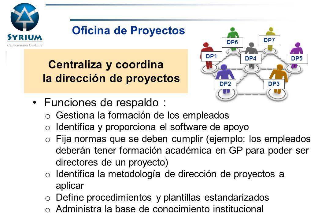 Rosario Morelli, PMP DP1 DP2DP3 DP4DP5 DP6 DP7 Oficina de Proyectos Centraliza y coordina la dirección de proyectos Funciones de respaldo : o Gestiona