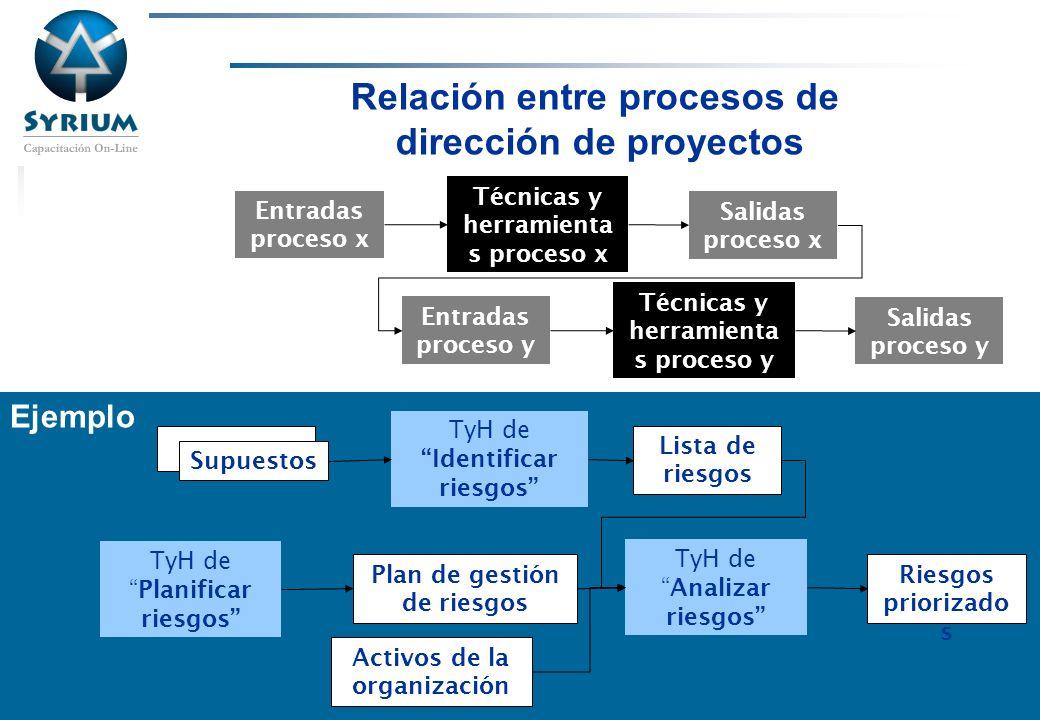 Rosario Morelli, PMP Ejemplo Relación entre procesos de dirección de proyectos Entradas proceso x Técnicas y herramienta s proceso x Salidas proceso x