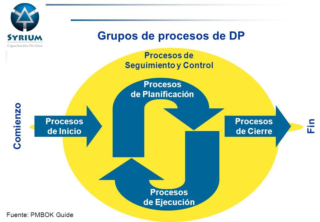 Rosario Morelli, PMP Grupos de procesos de DP Fuente: PMBOK Guide Procesos de Inicio Procesos de Cierre Procesos de Planificación Procesos de Ejecució