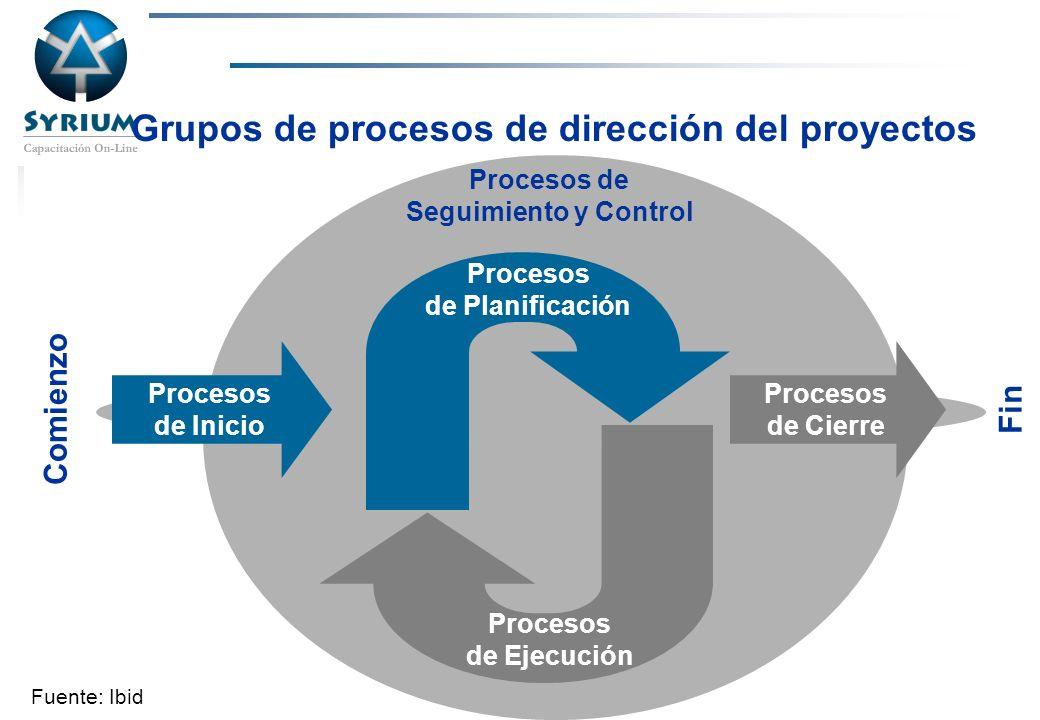 Rosario Morelli, PMP Grupos de procesos de dirección del proyectos Fuente: Ibid Procesos de Inicio Procesos de Cierre Procesos de Planificación Proces