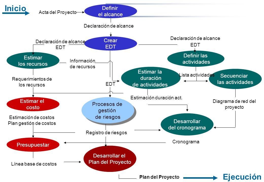 Rosario Morelli, PMP Definir el alcance Crear EDT Estimar los recursos Definir las actividades Estimar la duración de actividades Secuenciar las activ