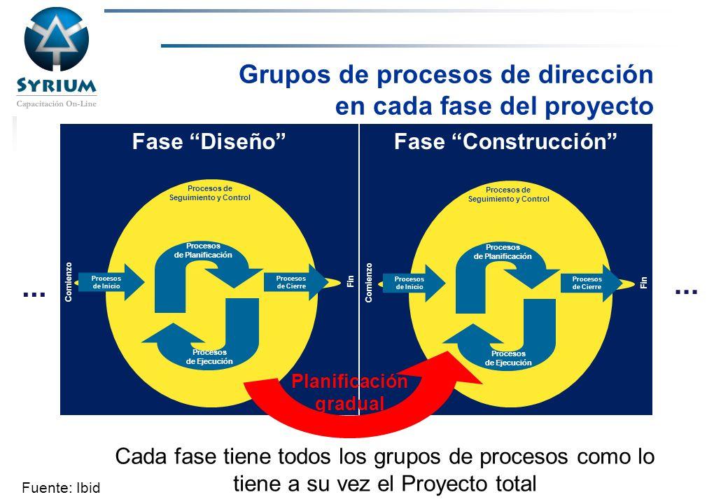 Rosario Morelli, PMP Fase Diseño Grupos de procesos de dirección en cada fase del proyecto... Cada fase tiene todos los grupos de procesos como lo tie