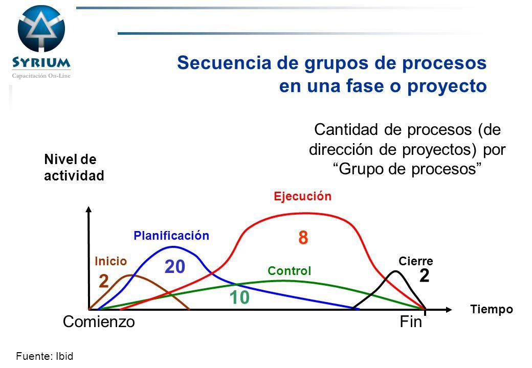 Rosario Morelli, PMP Secuencia de grupos de procesos en una fase o proyecto Nivel de actividad Comienzo Inicio Planificación Ejecución Control Cierre