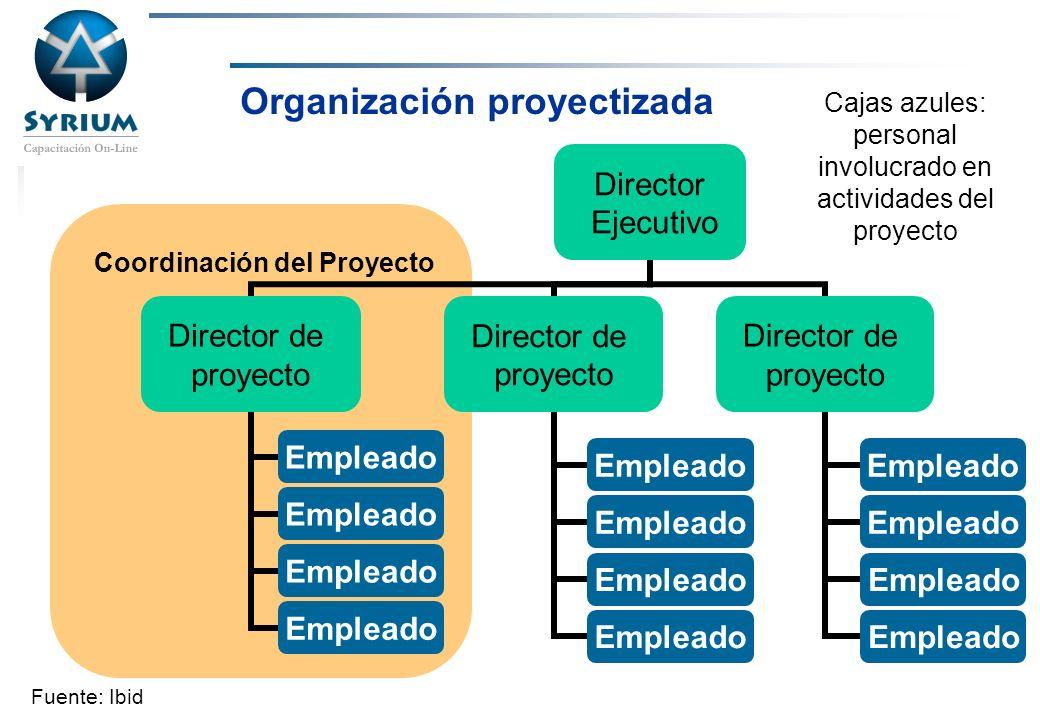 Rosario Morelli, PMP Organización proyectizada Coordinación del Proyecto Cajas azules: personal involucrado en actividades del proyecto Fuente: Ibid