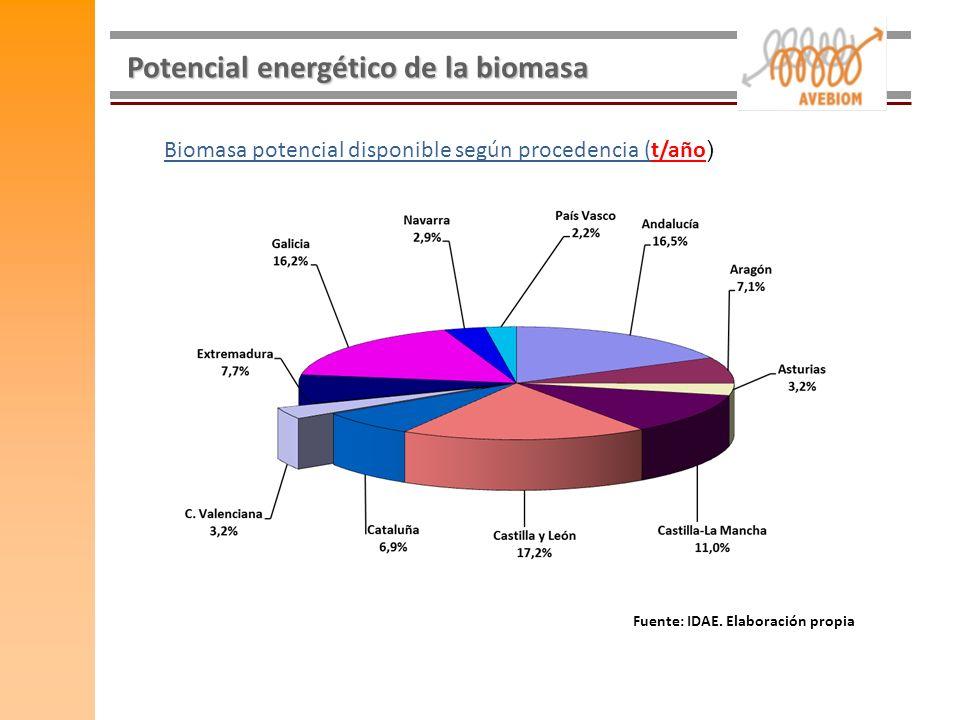 Potencial energético de la biomasa Fuente: IDAE. Elaboración propia Biomasa potencial disponible según procedencia (t/año )