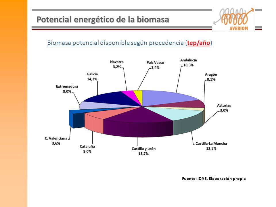 Potencial energético de la biomasa Fuente: IDAE. Elaboración propia Biomasa potencial disponible según procedencia (tep/año)