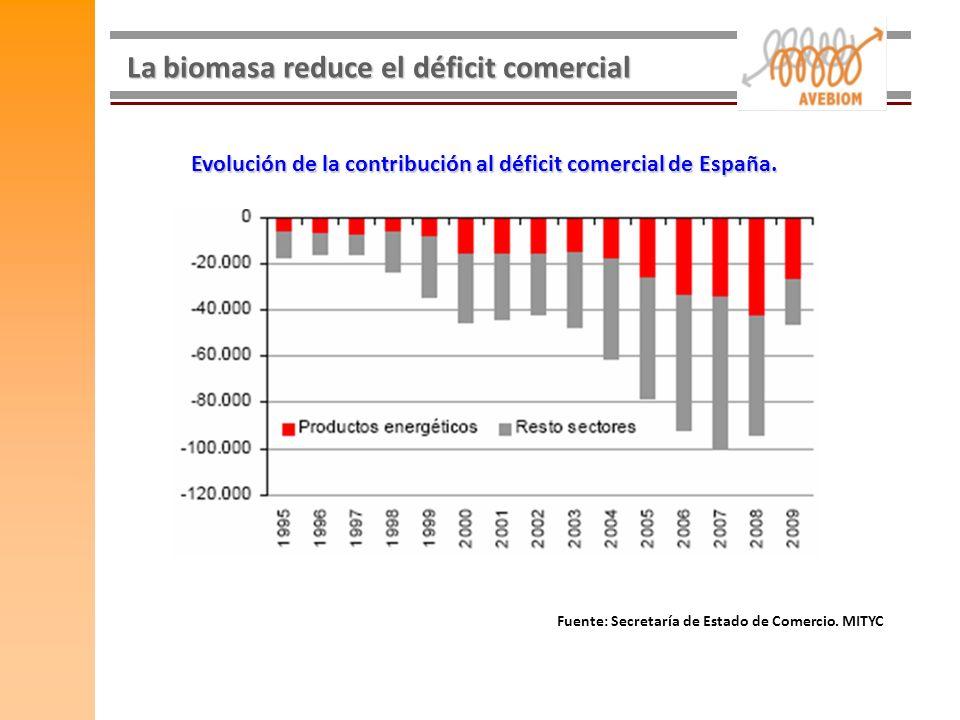La biomasa reduce el déficit comercial Evolución de la contribución al déficit comercial de España. Fuente: Secretaría de Estado de Comercio. MITYC