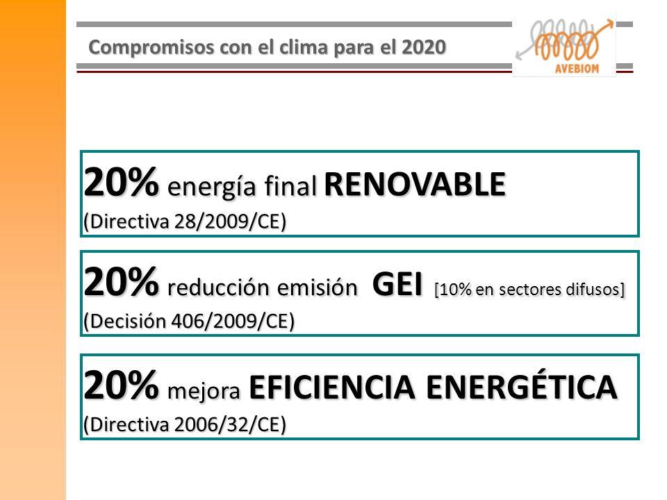 Compromisos con el clima para el 2020 20% energía final RENOVABLE (Directiva 28/2009/CE) 20% reducción emisión GEI [10% en sectores difusos] (Decisión