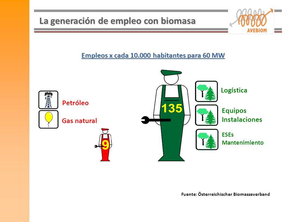 La generación de empleo con biomasa Gas natural Petróleo Logística Equipos Instalaciones ESEs Mantenimiento Fuente: Österreichischer Biomasseverband E