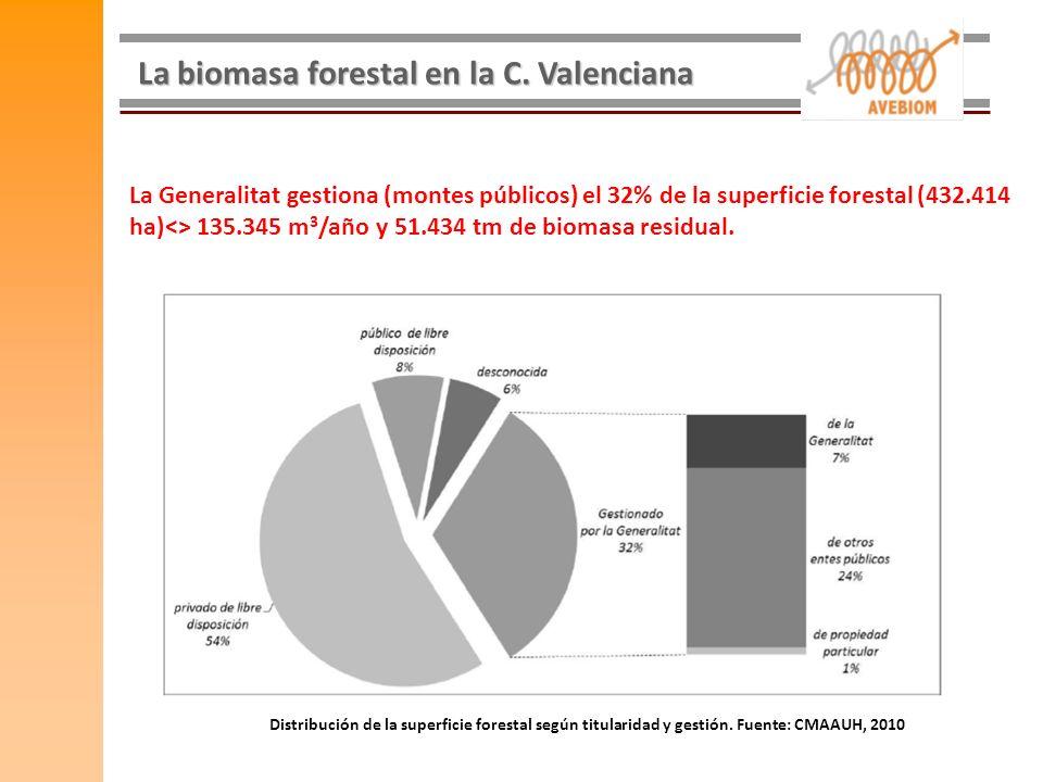 La biomasa forestal en la C. Valenciana La Generalitat gestiona (montes públicos) el 32% de la superficie forestal (432.414 ha)<> 135.345 m 3 /año y 5