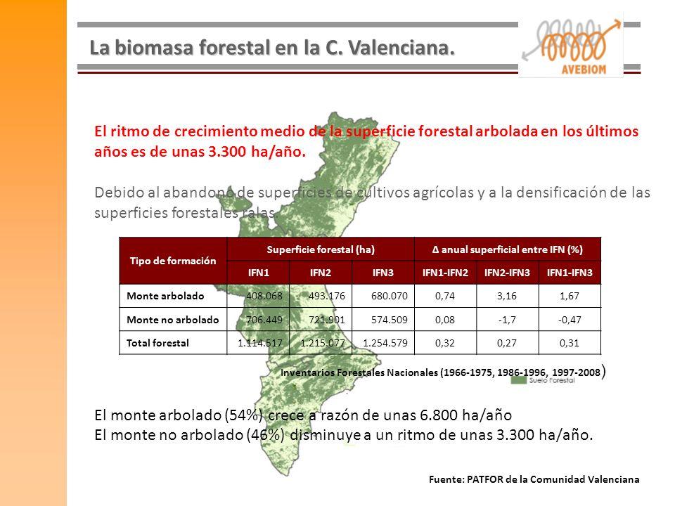 La biomasa forestal en la C. Valenciana. El ritmo de crecimiento medio de la superficie forestal arbolada en los últimos años es de unas 3.300 ha/año.