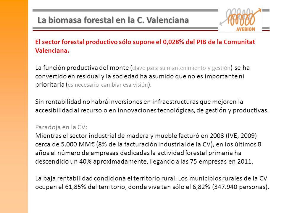 La biomasa forestal en la C. Valenciana El sector forestal productivo sólo supone el 0,028% del PIB de la Comunitat Valenciana. La función productiva