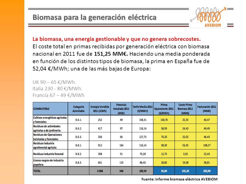 Biomasa para la generación eléctrica La biomasa, una energía gestionable y que no genera sobrecostes. El coste total en primas recibidas por generació