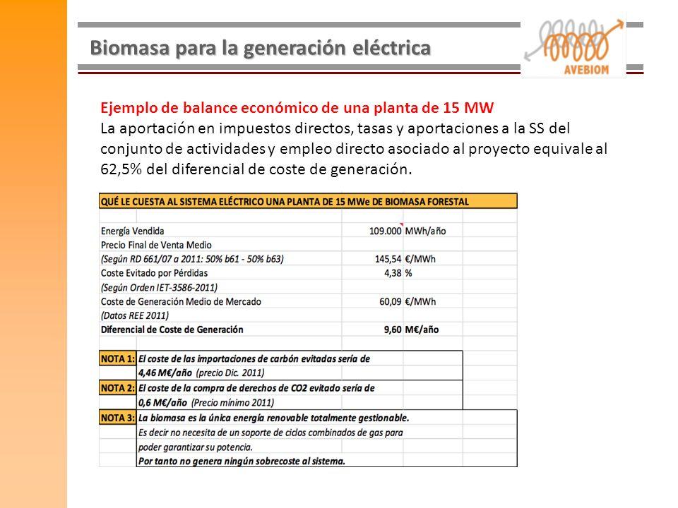 Biomasa para la generación eléctrica Ejemplo de balance económico de una planta de 15 MW La aportación en impuestos directos, tasas y aportaciones a l