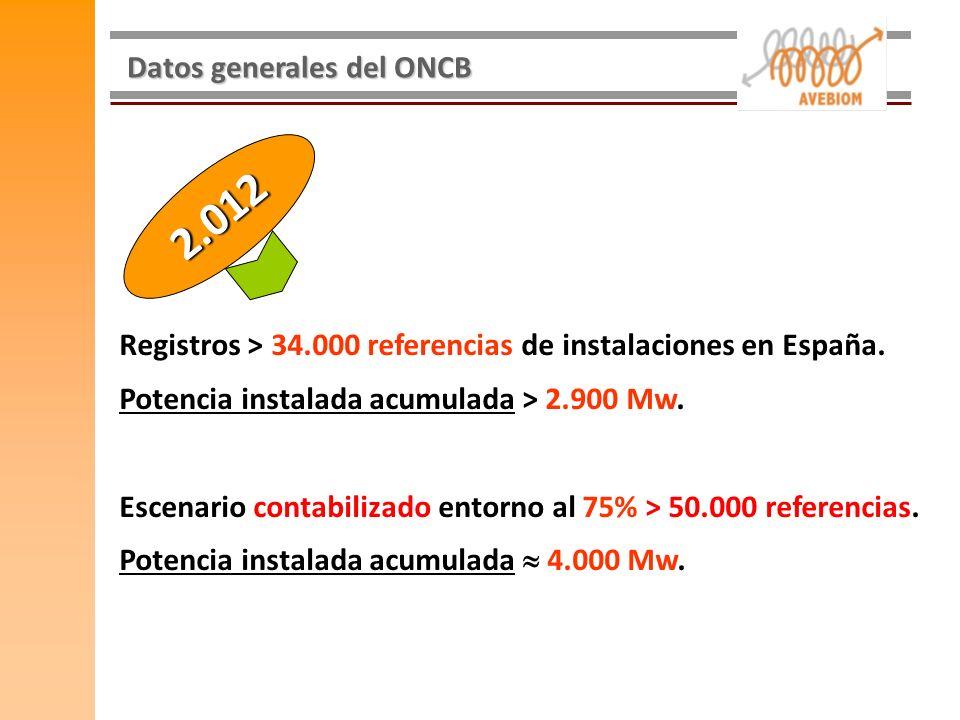 Datos generales del ONCB Registros > 34.000 referencias de instalaciones en España. Potencia instalada acumulada > 2.900 Mw. Escenario contabilizado e